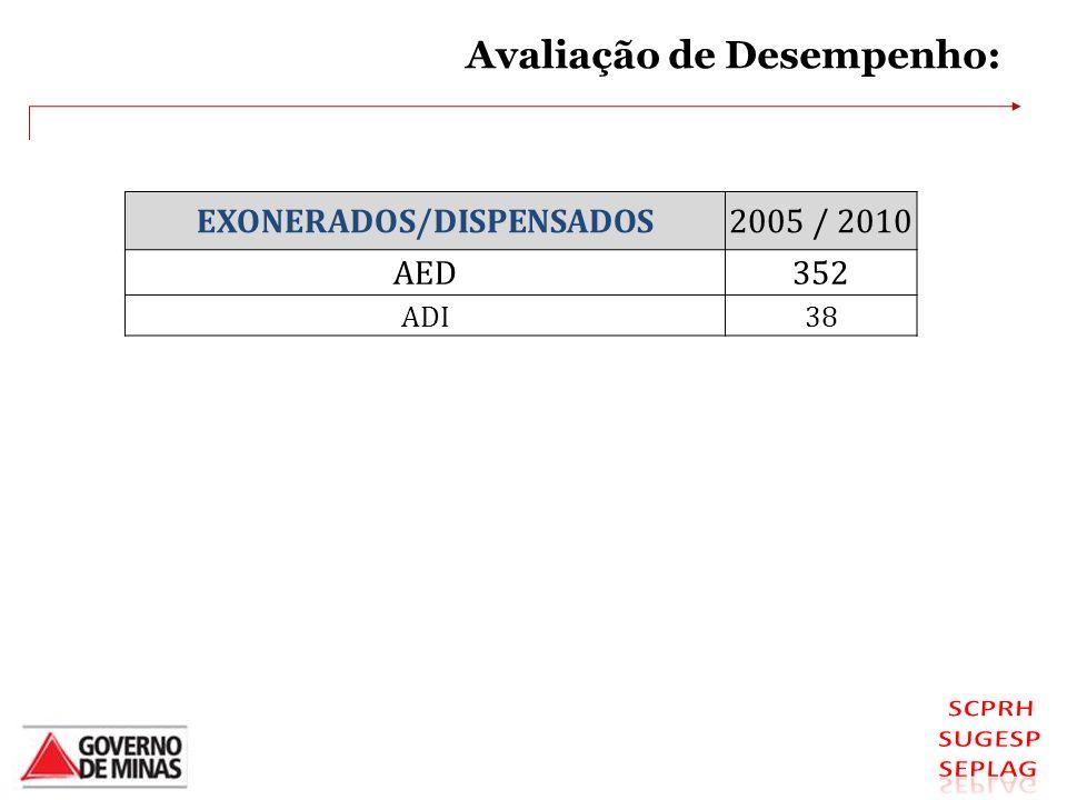 EXONERADOS/DISPENSADOS2005 / 2010 AED352 ADI38 Avaliação de Desempenho: