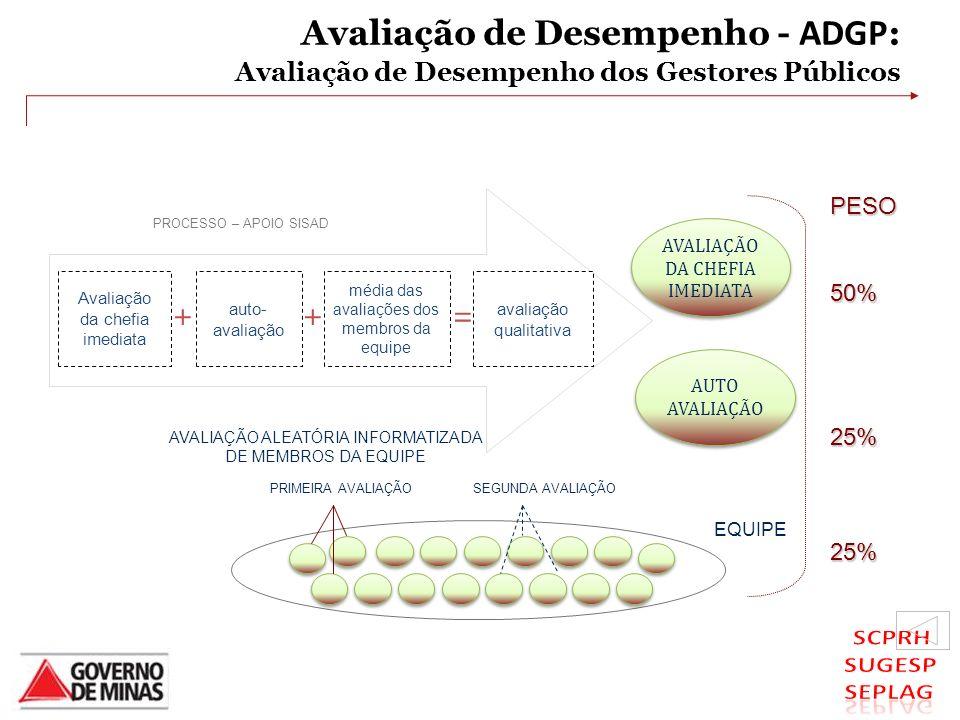 Avaliação de Desempenho - ADGP : Avaliação de Desempenho dos Gestores Públicos PRIMEIRA AVALIAÇÃO AUTO AVALIAÇÃO AUTO AVALIAÇÃO DA CHEFIA IMEDIATA AVA