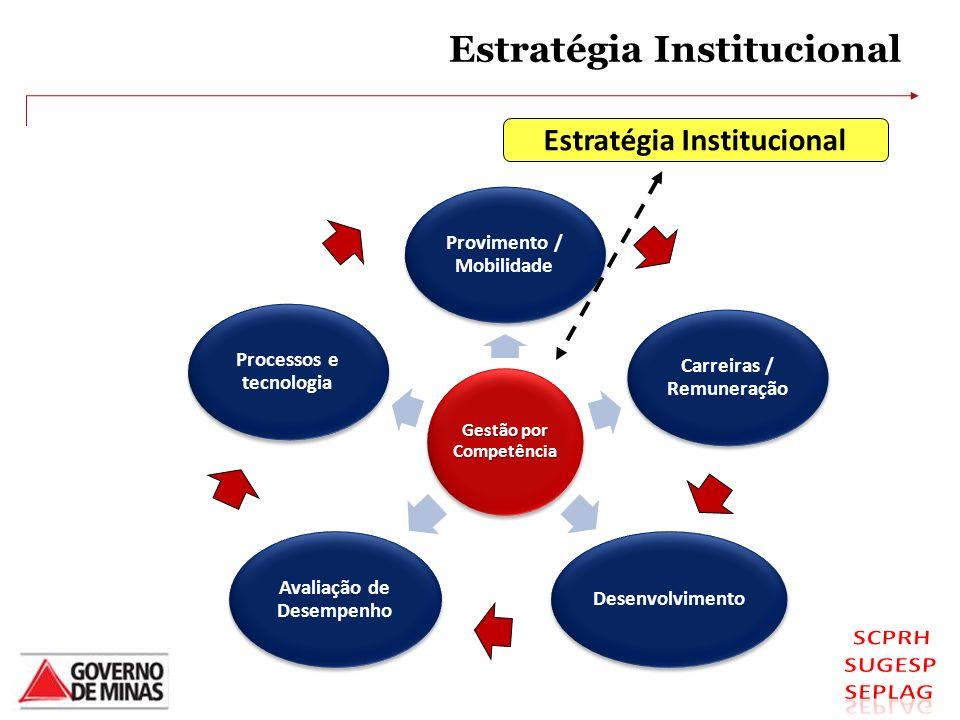 Estratégia Institucional Gestão por Competência Provimento / Mobilidade Carreiras / Remuneração Desenvolvimento Avaliação de Desempenho Processos e te