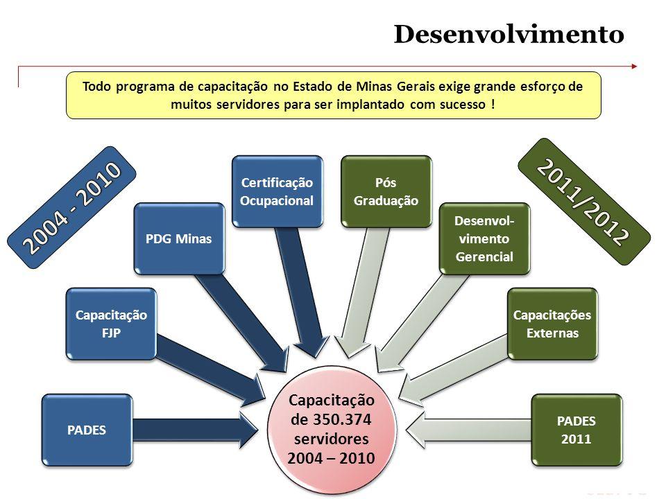 Desenvolvimento Capacitação de 350.374 servidores 2004 – 2010 PADES Capacitação FJP PDG Minas Certificação Ocupacional Pós Graduação Desenvol- vimento