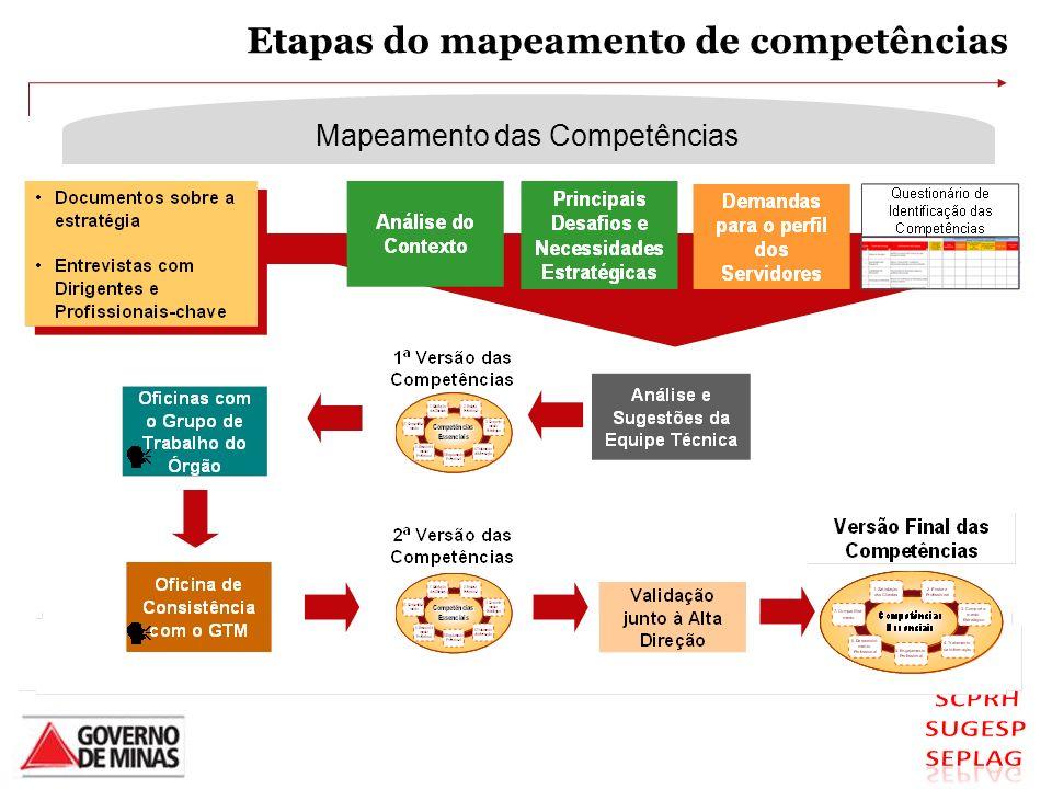 MÉTODO DE MAPEAMENTO DAS COMPETÊNCIAS Mapeamento das Competências Etapas do mapeamento de competências