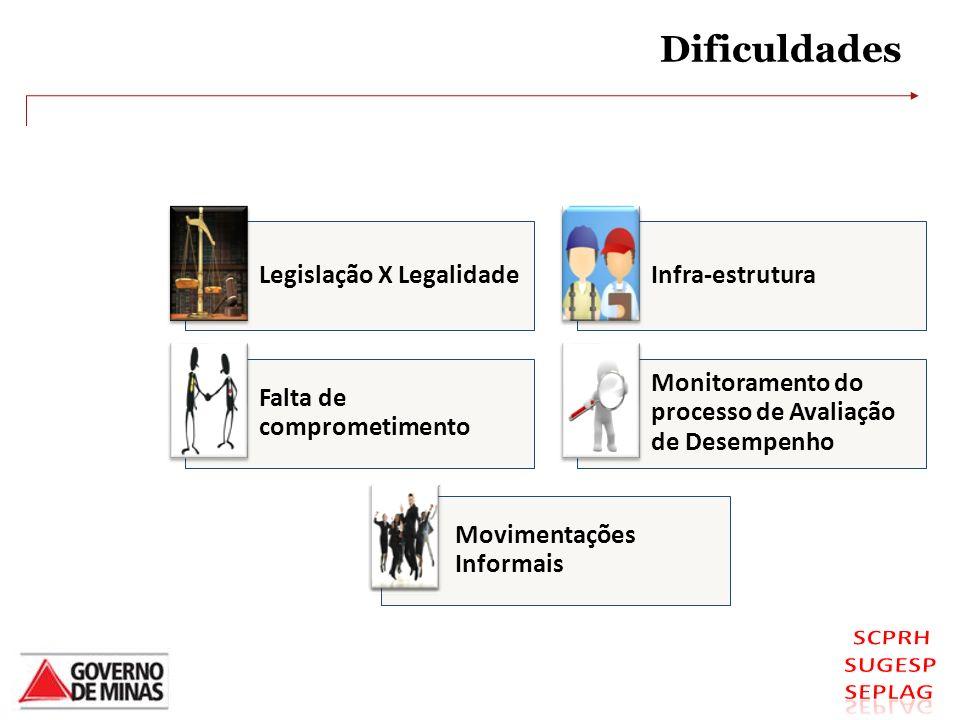 Dificuldades Legislação X LegalidadeInfra-estrutura Falta de comprometimento Monitoramento do processo de Avaliação de Desempenho Movimentações Inform