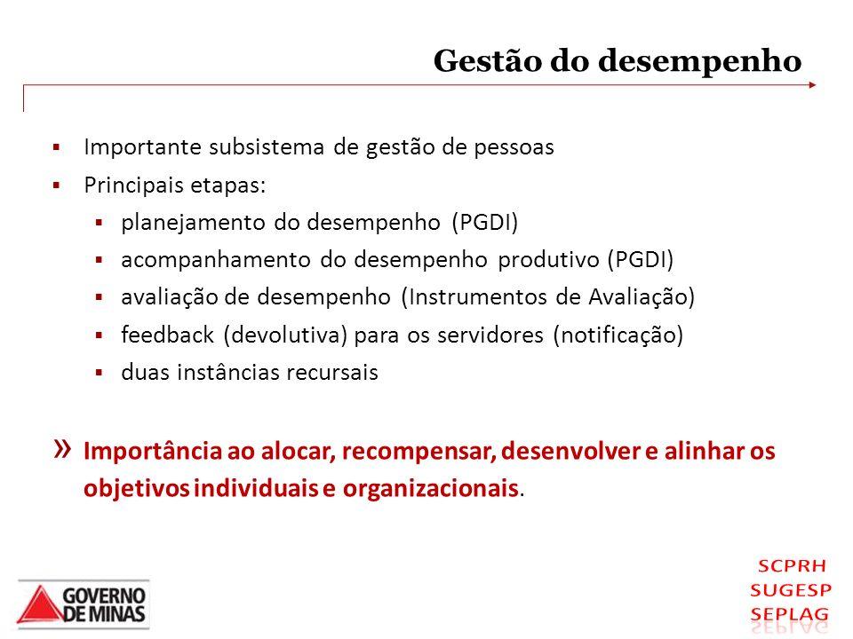 Gestão do desempenho Importante subsistema de gestão de pessoas Principais etapas: planejamento do desempenho (PGDI) acompanhamento do desempenho prod