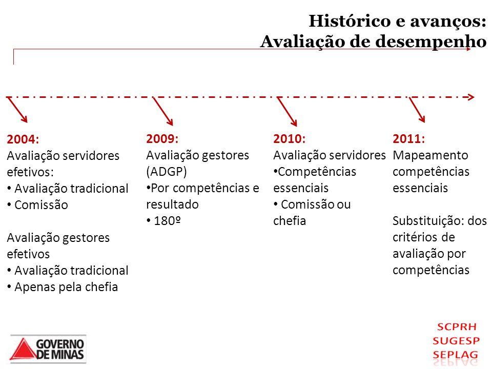 2004: Avaliação servidores efetivos: Avaliação tradicional Comissão Avaliação gestores efetivos Avaliação tradicional Apenas pela chefia 2009: Avaliaç