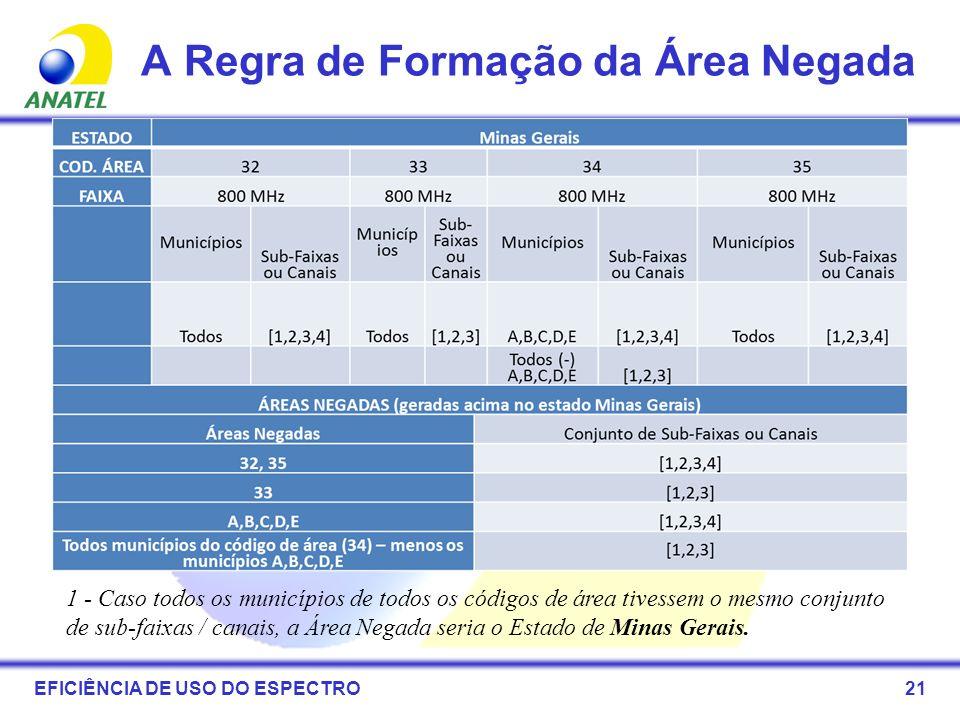 21 A Regra de Formação da Área Negada EFICIÊNCIA DE USO DO ESPECTRO 1 - Caso todos os municípios de todos os códigos de área tivessem o mesmo conjunto