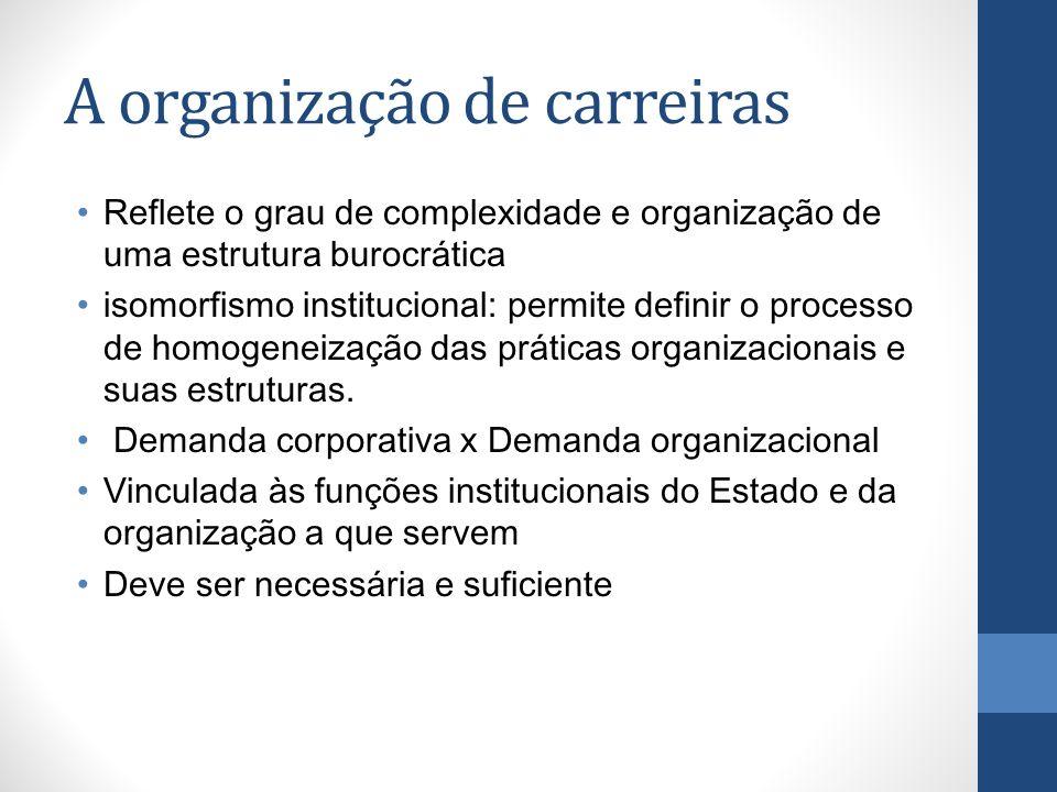 A organização de carreiras Reflete o grau de complexidade e organização de uma estrutura burocrática isomorfismo institucional: permite definir o proc