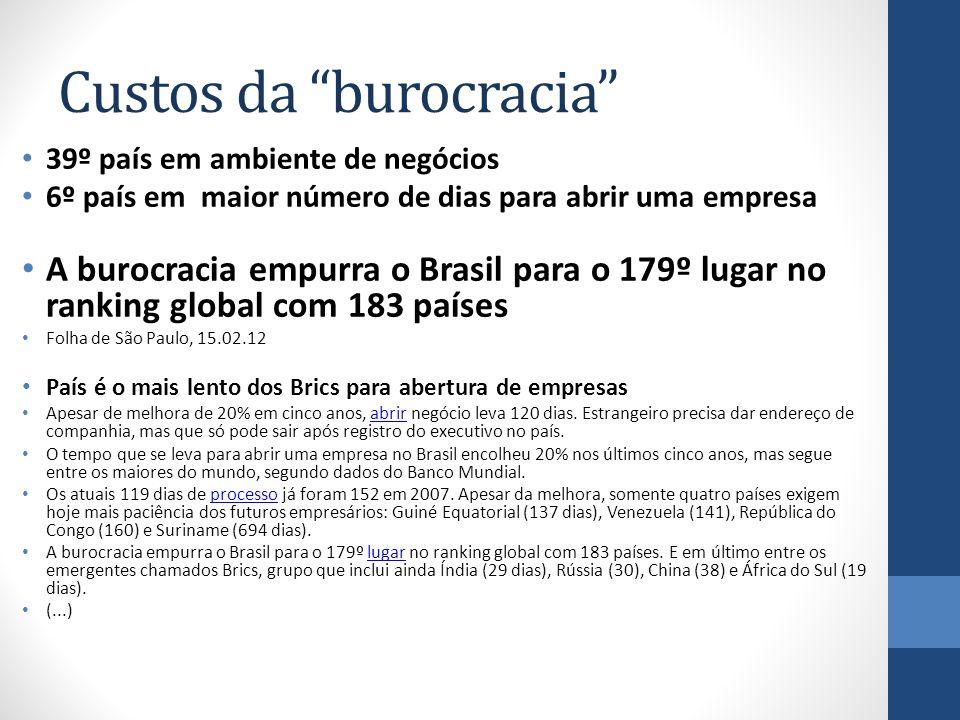 Custos da burocracia 39º país em ambiente de negócios 6º país em maior número de dias para abrir uma empresa A burocracia empurra o Brasil para o 179º