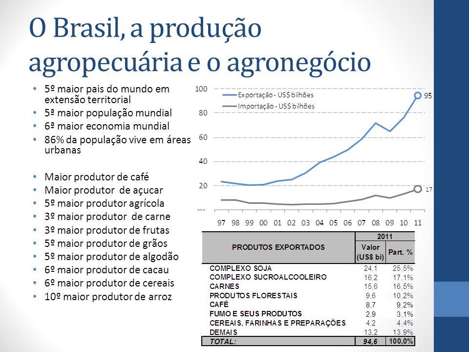 O Brasil, a produção agropecuária e o agronegócio 5º maior pais do mundo em extensão territorial 5ª maior população mundial 6ª maior economia mundial