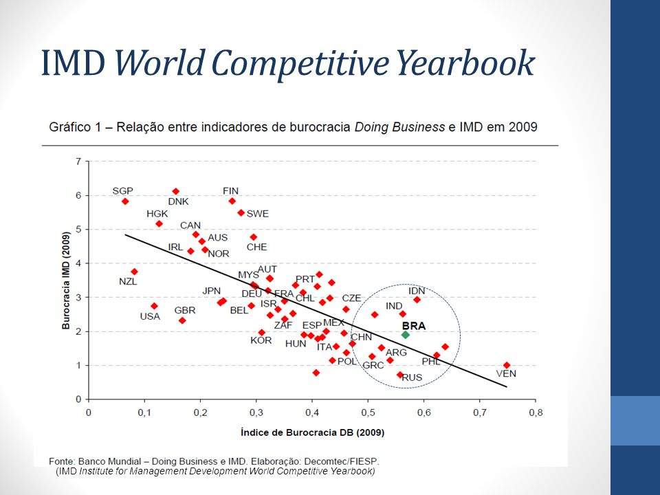 IMD World Competitive Yearbook (IMD Institute for Management Development World Competitive Yearbook)