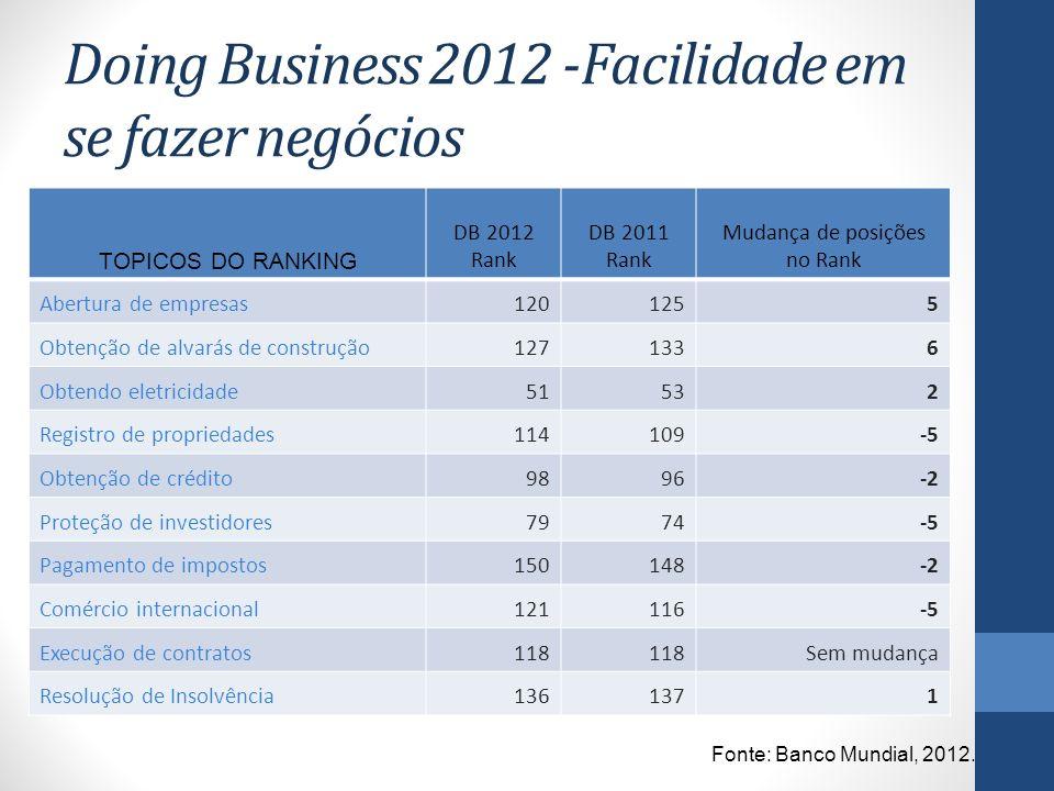 Doing Business 2012 -Facilidade em se fazer negócios TOPICOS DO RANKING DB 2012 Rank DB 2011 Rank Mudança de posições no Rank Abertura de empresas1201