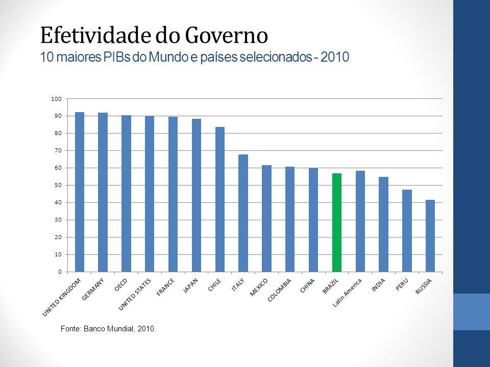 Efetividade do Governo 10 maiores PIBs do Mundo e países selecionados - 2010 Fonte: Banco Mundial, 2010.