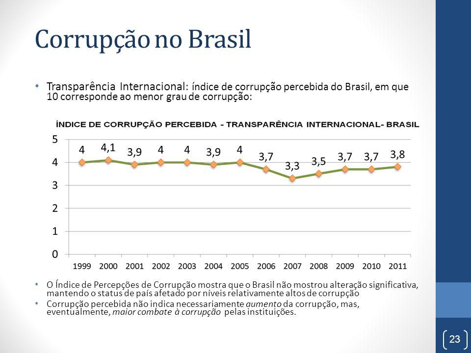 Corrupção no Brasil Transparência Internacional : índice de corrupção percebida do Brasil, em que 10 corresponde ao menor grau de corrupção: O Índice