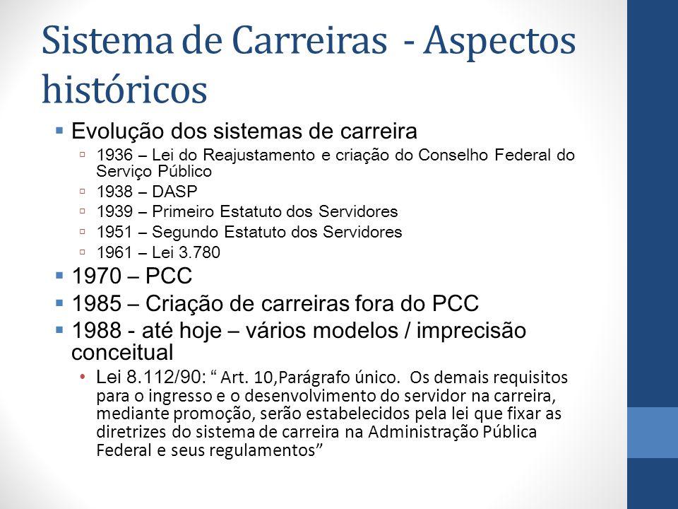 Sistema de Carreiras - Aspectos históricos Evolução dos sistemas de carreira 1936 – Lei do Reajustamento e criação do Conselho Federal do Serviço Públ