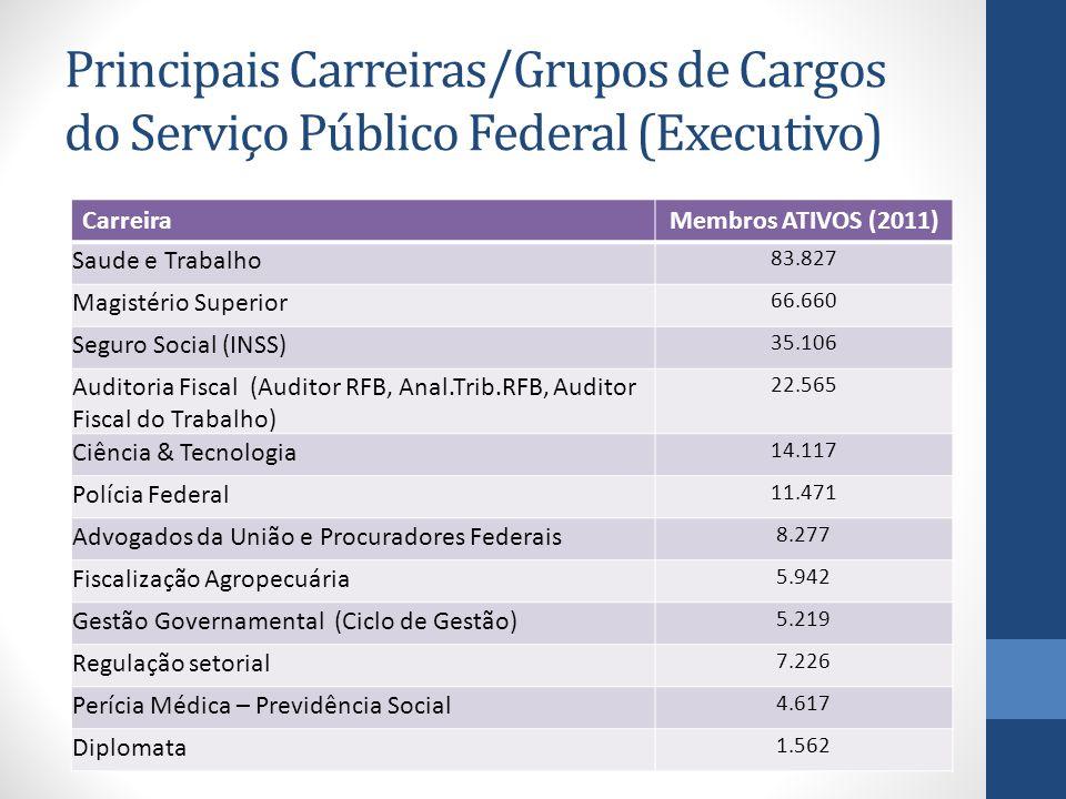 Principais Carreiras/Grupos de Cargos do Serviço Público Federal (Executivo) CarreiraMembros ATIVOS (2011) Saude e Trabalho 83.827 Magistério Superior