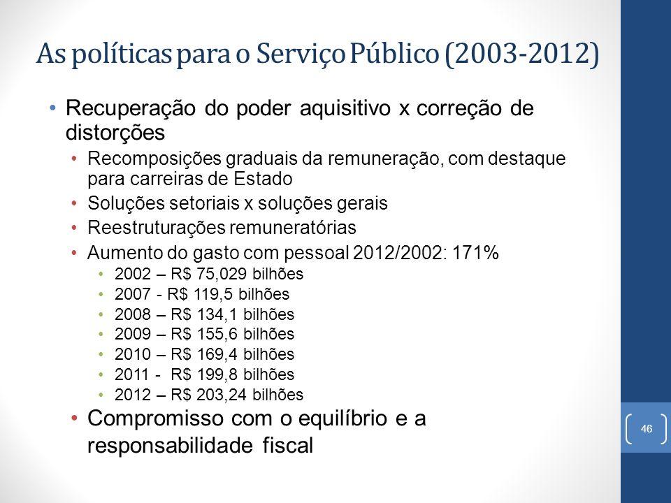 As políticas para o Serviço Público (2003-2012) Recuperação do poder aquisitivo x correção de distorções Recomposições graduais da remuneração, com de