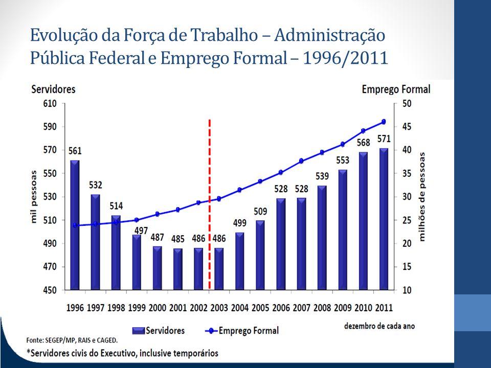 Evolução da Força de Trabalho – Administração Pública Federal e Emprego Formal – 1996/2011