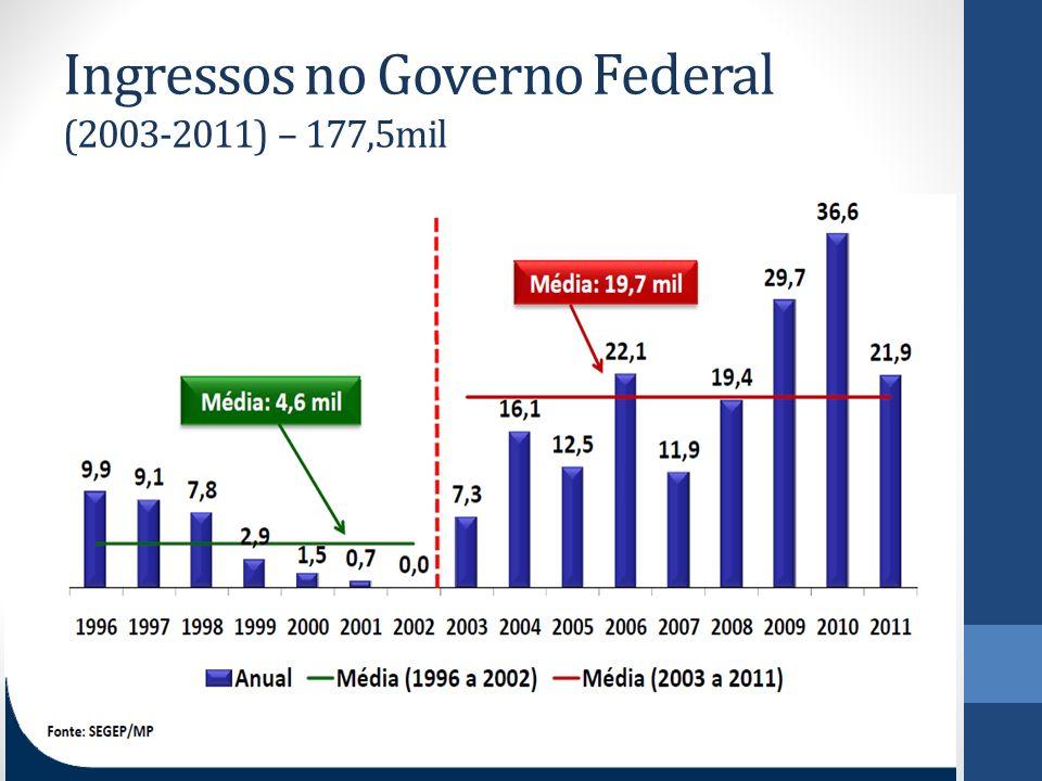 Ingressos no Governo Federal (2003-2011) – 177,5mil