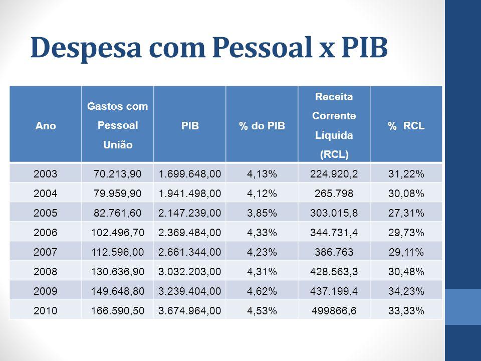Despesa com Pessoal x PIB Ano Gastos com Pessoal União PIB% do PIB Receita Corrente Líquida (RCL) % RCL 200370.213,901.699.648,004,13%224.920,231,22%