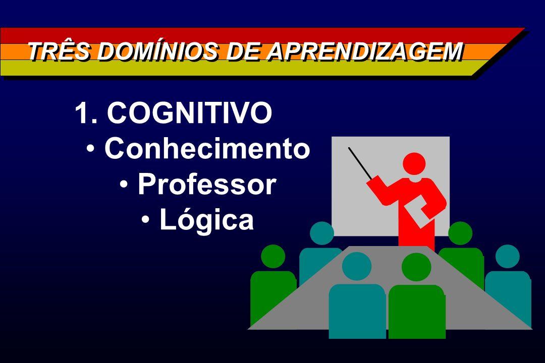 TRÊS DOMÍNIOS DE APRENDIZAGEM 1. COGNITIVO Conhecimento Professor Lógica