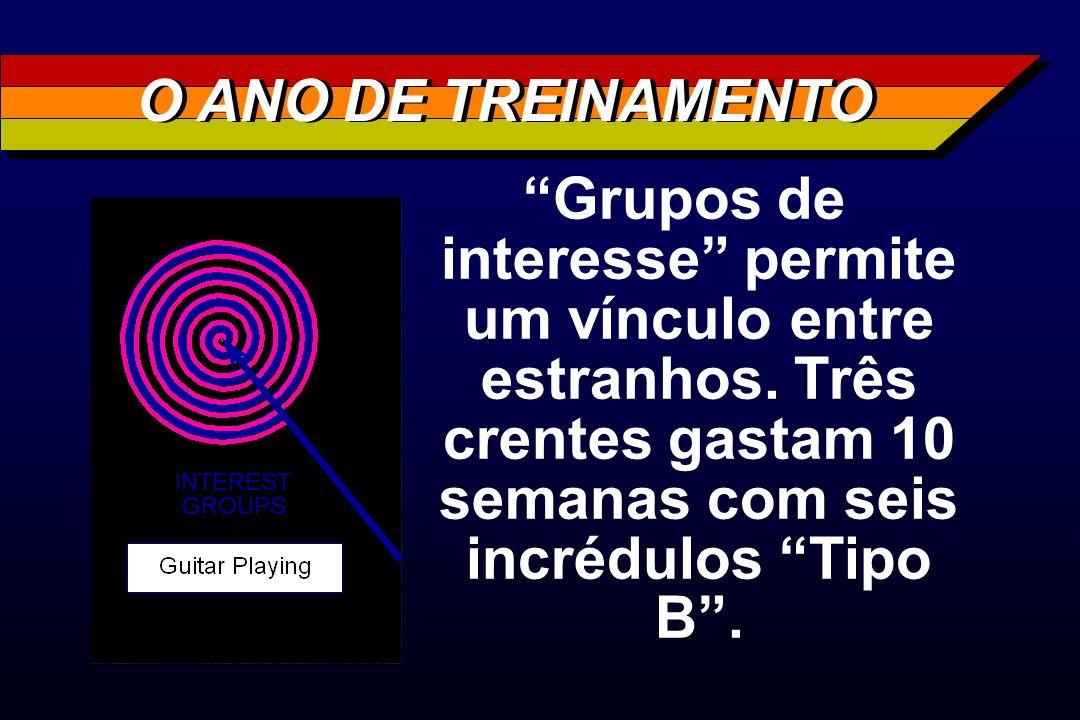 Grupos de interesse permite um vínculo entre estranhos. Três crentes gastam 10 semanas com seis incrédulos Tipo B. O ANO DE TREINAMENTO