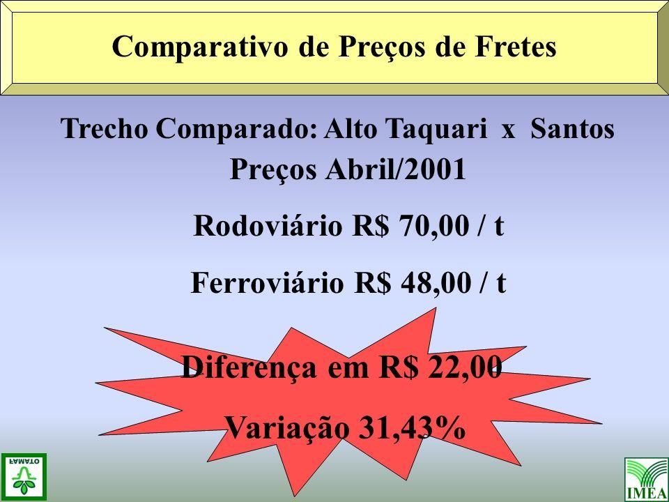 Trecho Comparado: Alto Taquari x Santos Preços Abril/2001 Rodoviário R$ 70,00 / t Ferroviário R$ 48,00 / t Comparativo de Preços de Fretes Diferença em R$ 22,00 Variação 31,43%