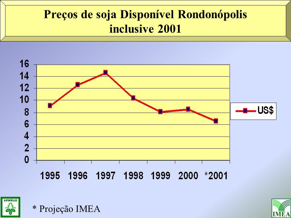 Preços de soja Disponível Rondonópolis inclusive 2001 * Projeção IMEA