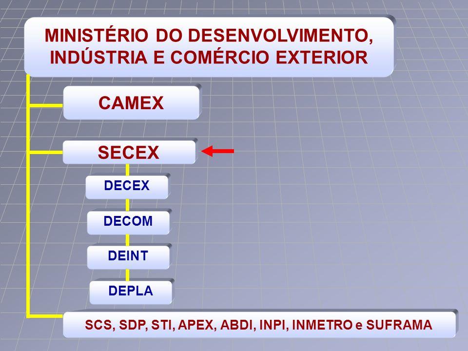 MINISTÉRIO DO DESENVOLVIMENTO, INDÚSTRIA E COMÉRCIO EXTERIOR SECEX CAMEX SCS, SDP, STI, APEX, ABDI, INPI, INMETRO e SUFRAMA DECEX DECOM DEINT DEPLA