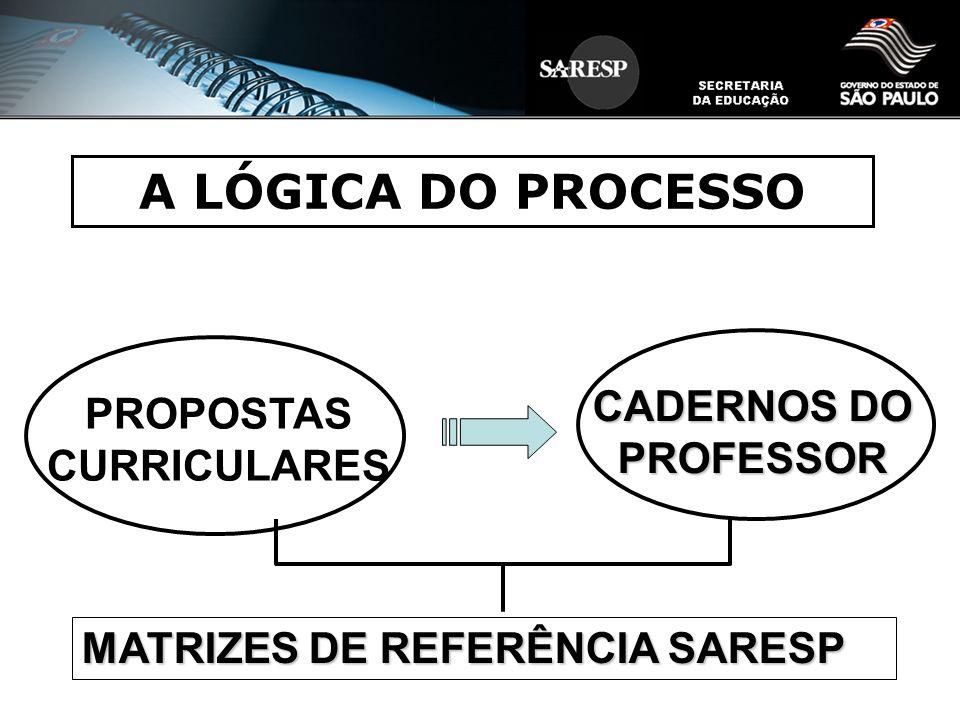 A LÓGICA DO PROCESSO PROPOSTAS CURRICULARES CADERNOS DO PROFESSOR MATRIZES DE REFERÊNCIA SARESP