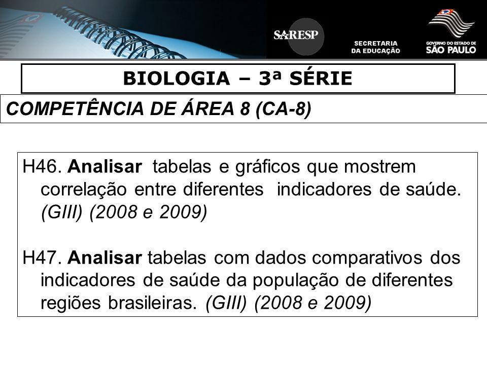 BIOLOGIA – 3ª SÉRIE COMPETÊNCIA DE ÁREA 8 (CA-8) H46. Analisar tabelas e gráficos que mostrem correlação entre diferentes indicadores de saúde. (GIII)