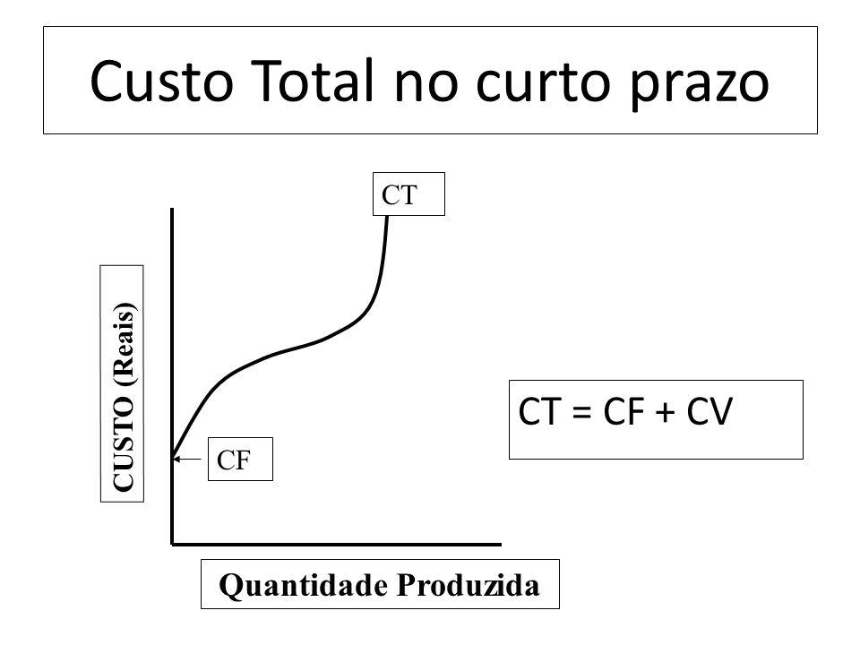 Custo Total no curto prazo CT = CF + CV CUSTO (Reais) CT CF Quantidade Produzida