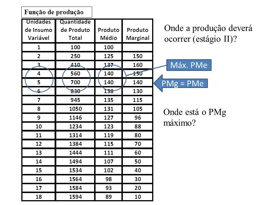 Função de produção Onde a produção deverá ocorrer (estágio II)? PMg = PMe Máx. PMe Onde está o PMg máximo?