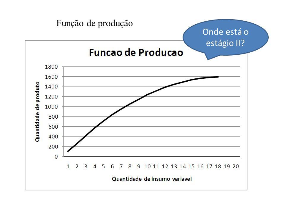 Função de produção Onde está o estágio II?