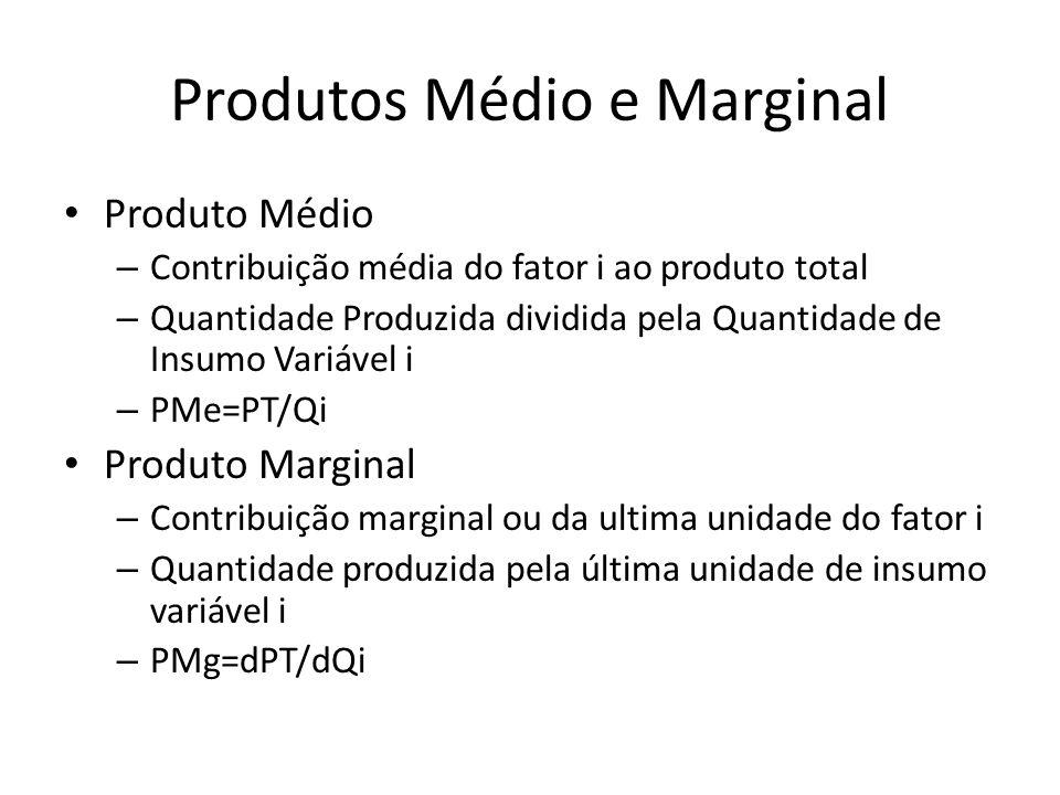 Produtos Médio e Marginal Produto Médio – Contribuição média do fator i ao produto total – Quantidade Produzida dividida pela Quantidade de Insumo Var