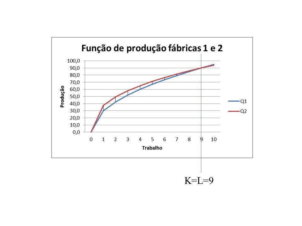 K=L=9