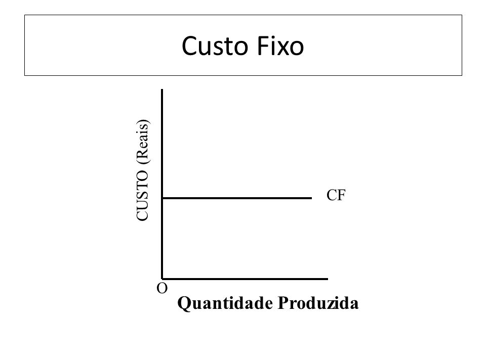 Custo Fixo O Quantidade Produzida CF CUSTO (Reais)