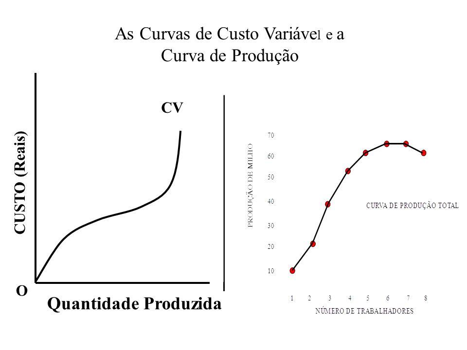O CV Quantidade Produzida As Curvas de Custo Variáve l e a Curva de Produção
