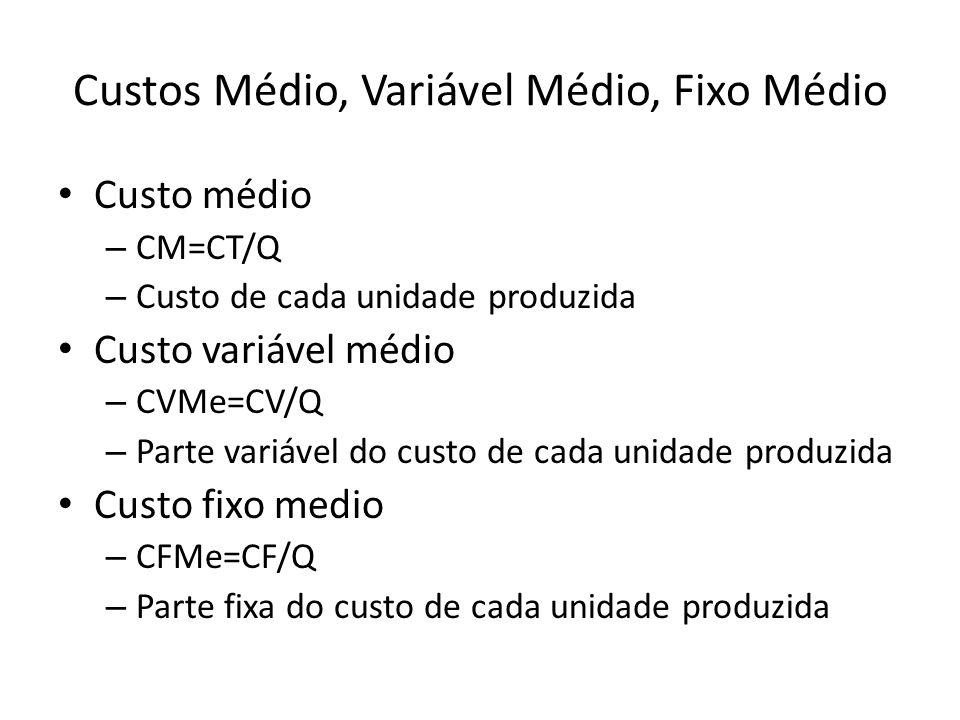Custos Médio, Variável Médio, Fixo Médio Custo médio – CM=CT/Q – Custo de cada unidade produzida Custo variável médio – CVMe=CV/Q – Parte variável do