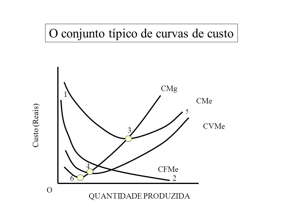 O conjunto típico de curvas de custo O Custo (Reais) QUANTIDADE PRODUZIDA 1 2 5 6 4 3 CMg CMe CFMe CVMe