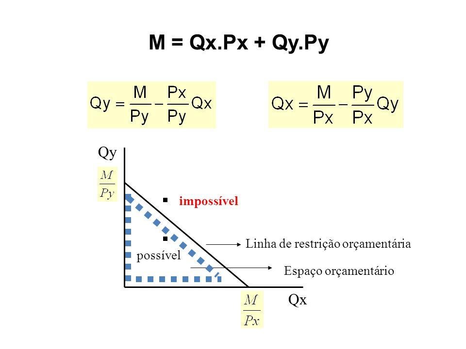 M = Qx.Px + Qy.Py Qy Qx impossível possível Linha de restrição orçamentária Espaço orçamentário
