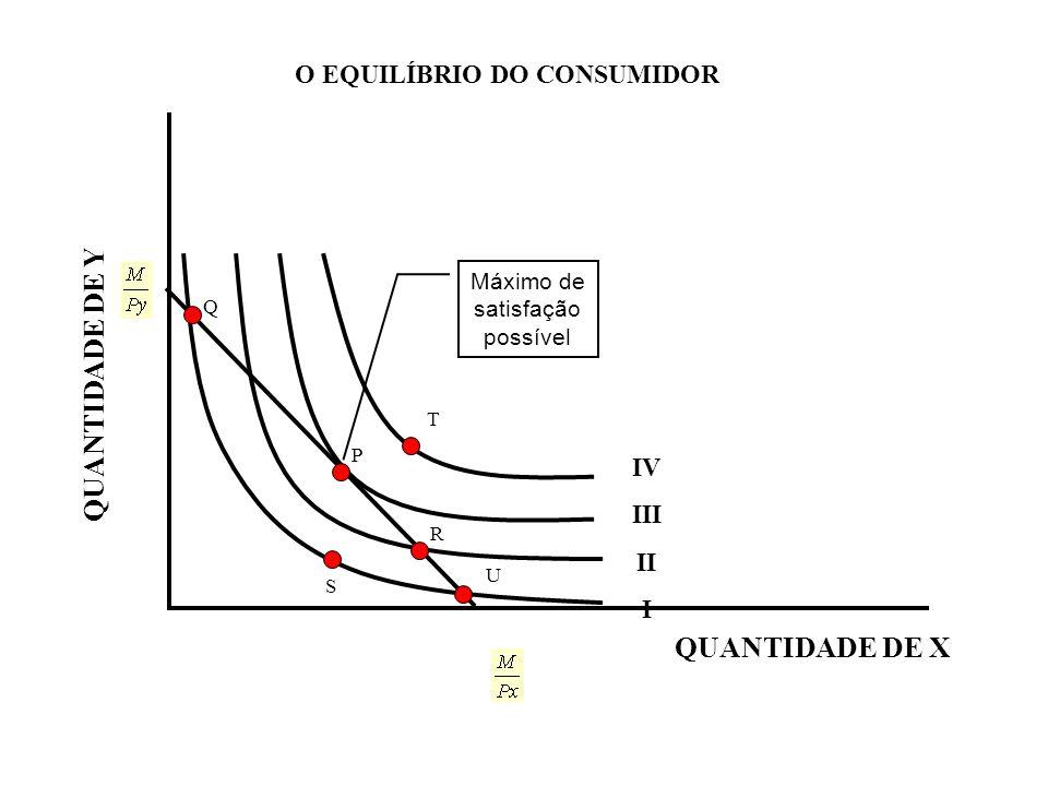 O EQUILÍBRIO DO CONSUMIDOR QUANTIDADE DE Y QUANTIDADE DE X IV III II I S R P Q T Máximo de satisfação possível U