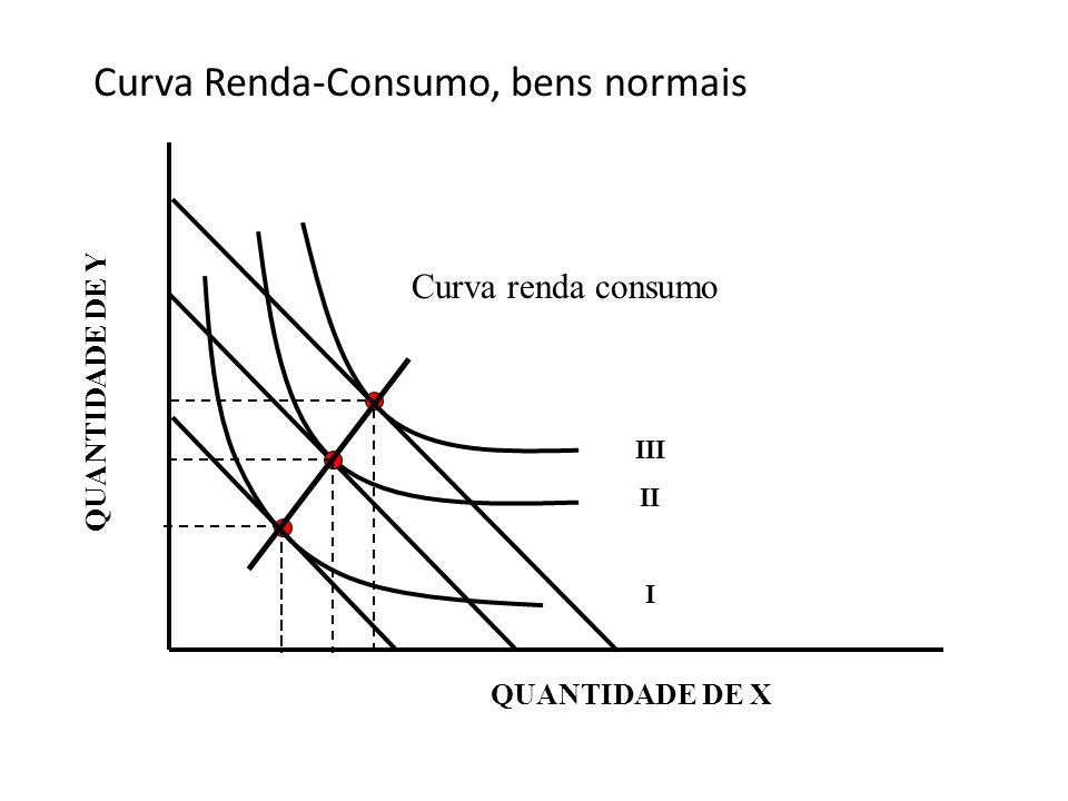 Curva Renda-Consumo, bens normais QUANTIDADE DE Y III II I Curva renda consumo QUANTIDADE DE X