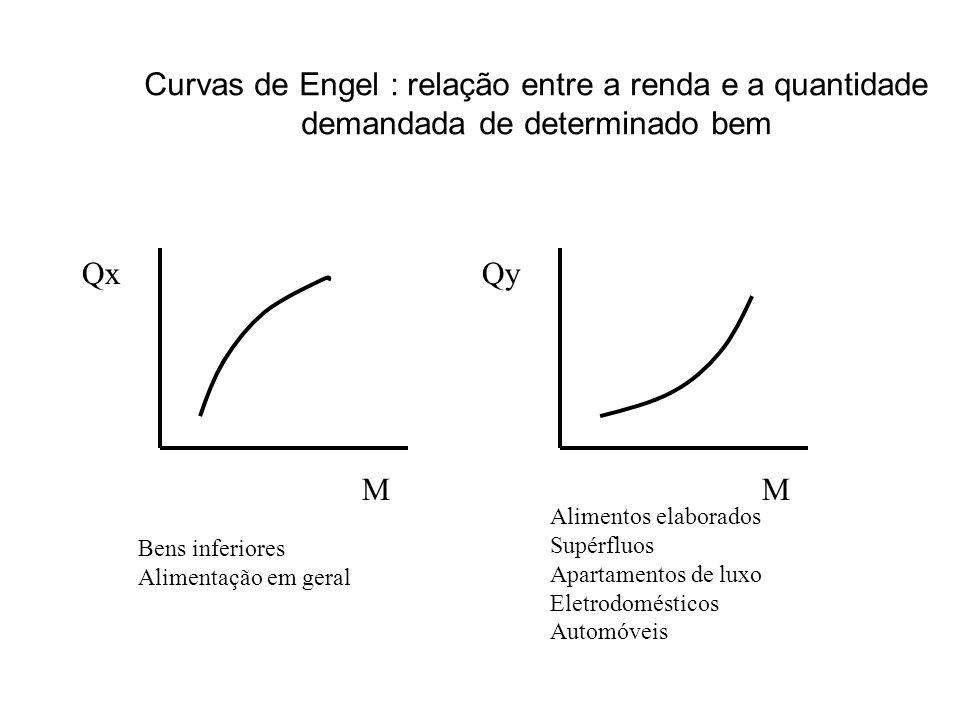 Curvas de Engel : relação entre a renda e a quantidade demandada de determinado bem Qx M Qy M Bens inferiores Alimentação em geral Alimentos elaborado