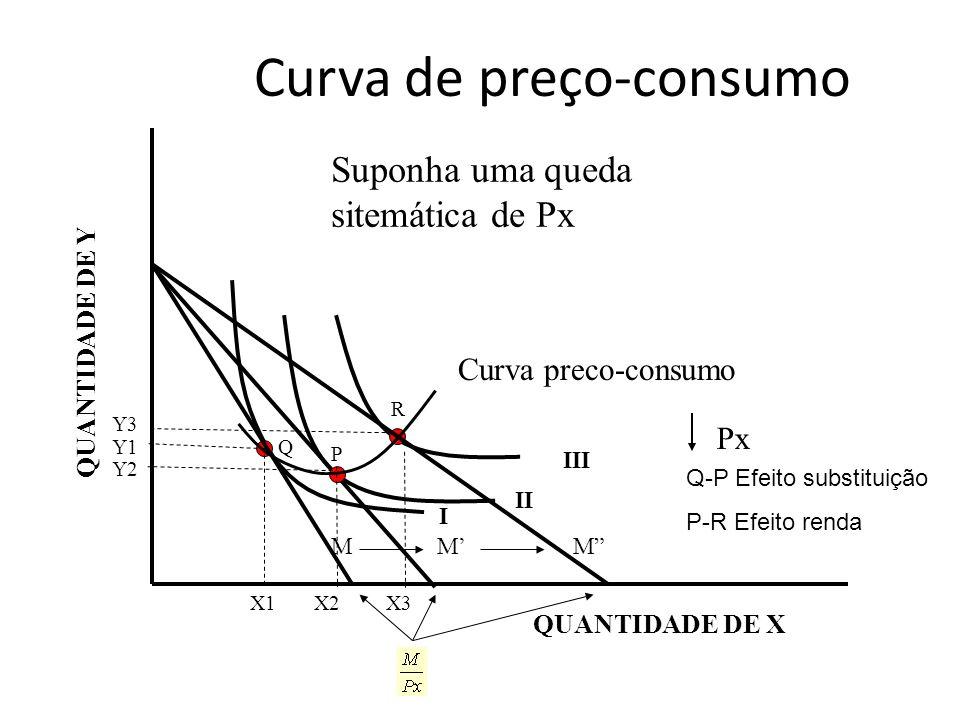 Curva de preço-consumo QUANTIDADE DE Y QUANTIDADE DE X III Curva preco-consumo II I X1X2X3 MMM Suponha uma queda sitemática de Px Px Y1 Y2 Y3 Q P R Q-
