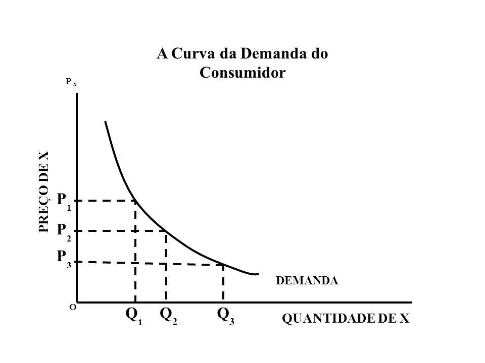 A Curva da Demanda do Consumidor O P x x Q1Q1 Q2Q2 Q3Q3 DEMANDA QUANTIDADE DE X PREÇO DE X P1P1 P2P2 P3P3