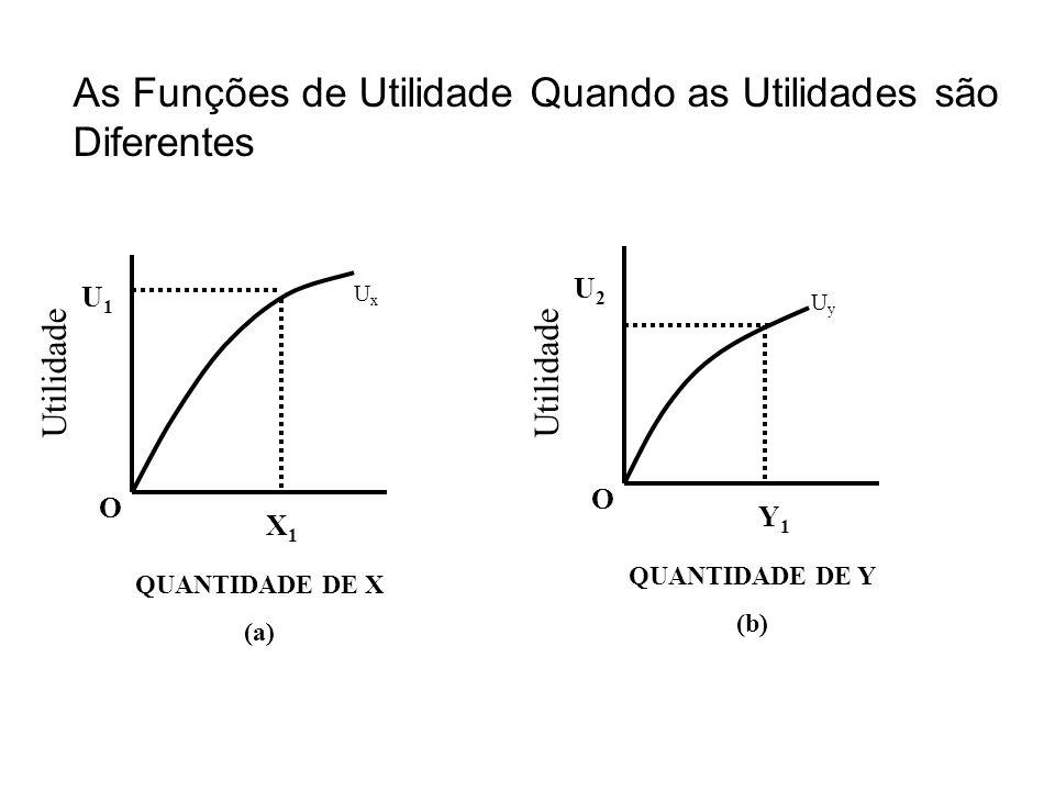 O X1X1 U1U1 QUANTIDADE DE X (a) O Y1Y1 U2U2 QUANTIDADE DE Y (b) As Funções de Utilidade Quando as Utilidades são Diferentes Utilidade UyUy UxUx