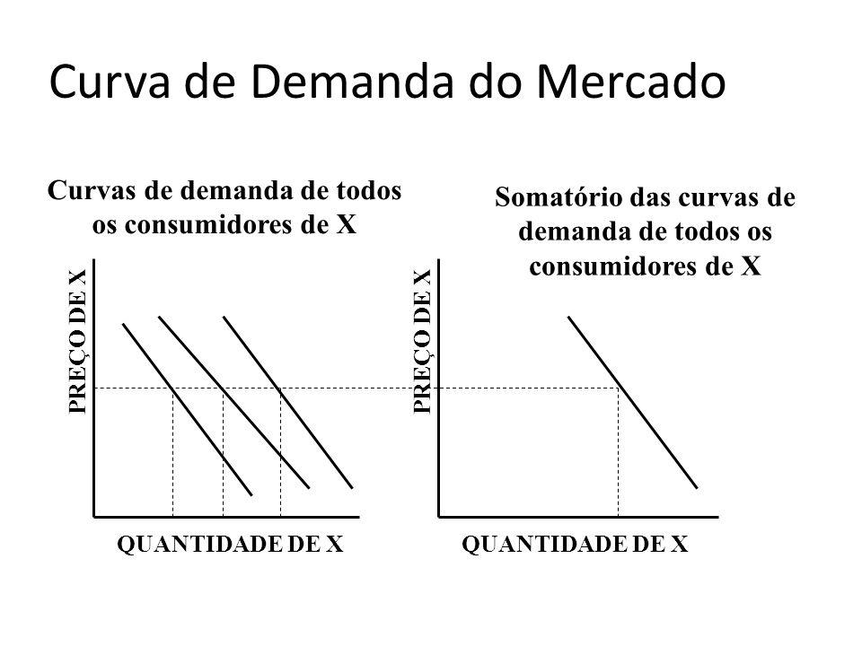 Curva de Demanda do Mercado PREÇO DE X QUANTIDADE DE X PREÇO DE X QUANTIDADE DE X Curvas de demanda de todos os consumidores de X Somatório das curvas