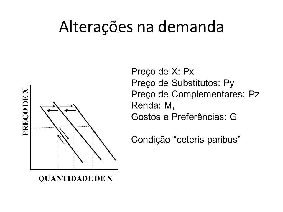 Alterações na demanda PREÇO DE X QUANTIDADE DE X Preço de X: Px Preço de Substitutos: Py Preço de Complementares: Pz Renda: M, Gostos e Preferências: