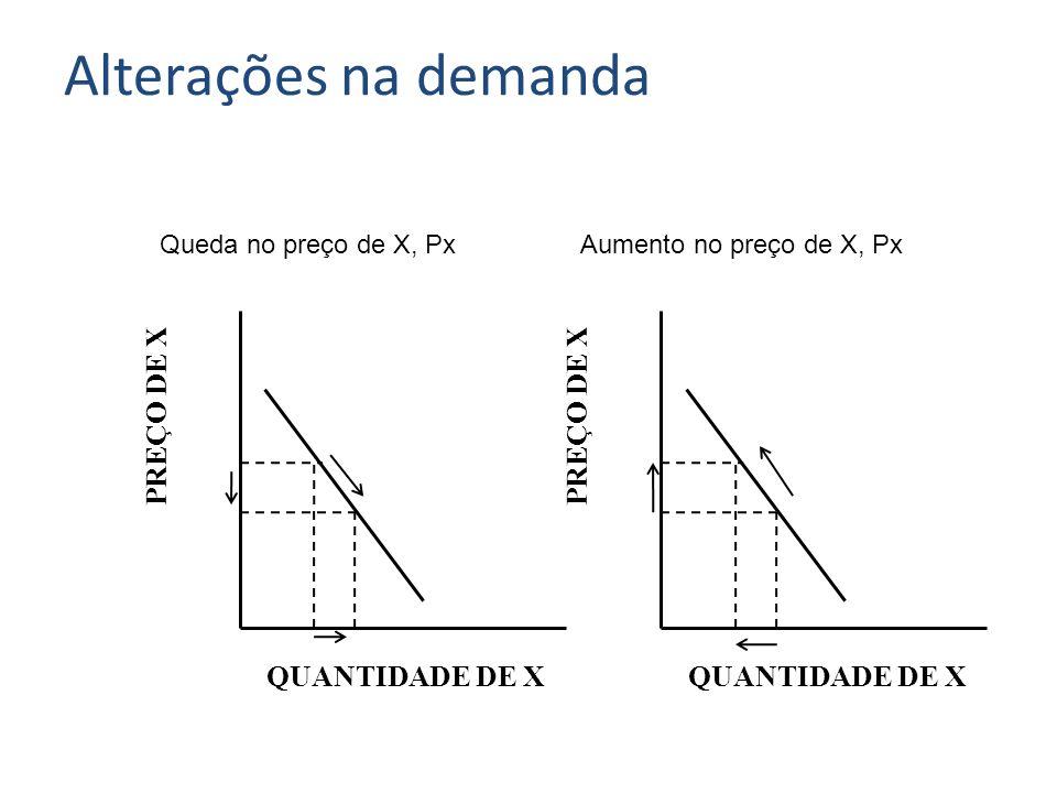 PREÇO DE X QUANTIDADE DE X Queda no preço de X, Px Alterações na demanda PREÇO DE X QUANTIDADE DE X Aumento no preço de X, Px