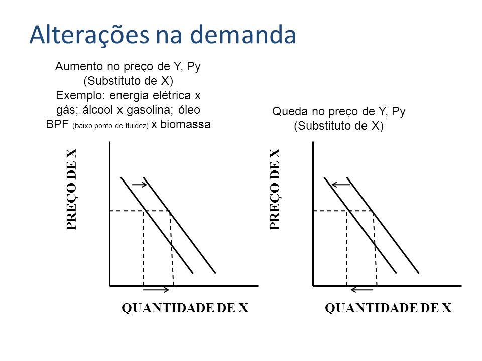 PREÇO DE X QUANTIDADE DE X Aumento no preço de Y, Py (Substituto de X) Exemplo: energia elétrica x gás; álcool x gasolina; óleo BPF (baixo ponto de fl