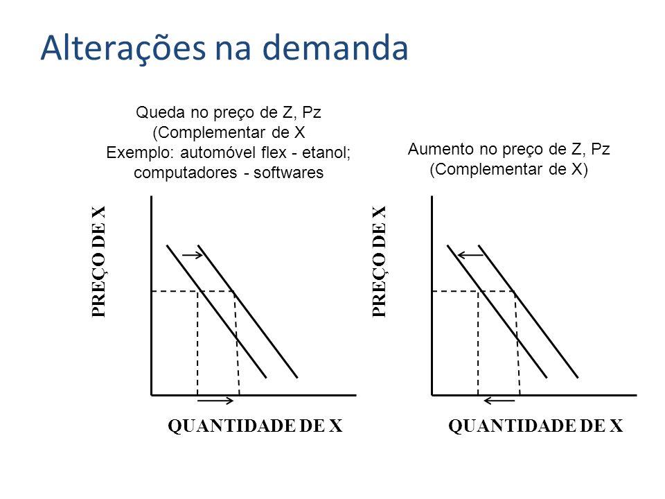 PREÇO DE X QUANTIDADE DE X Aumento no preço de Z, Pz (Complementar de X) Alterações na demanda Queda no preço de Z, Pz (Complementar de X Exemplo: aut
